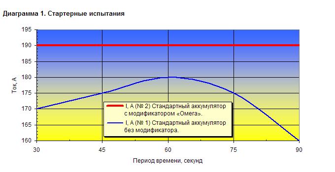 Стартерные испытания: В аккумуляторе № 2 использован модификатор Омега