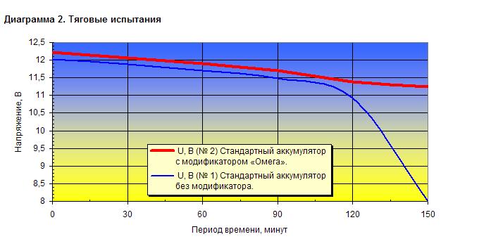 Тяговые испытания: В аккумуляторе № 2 использован модификатор Омега